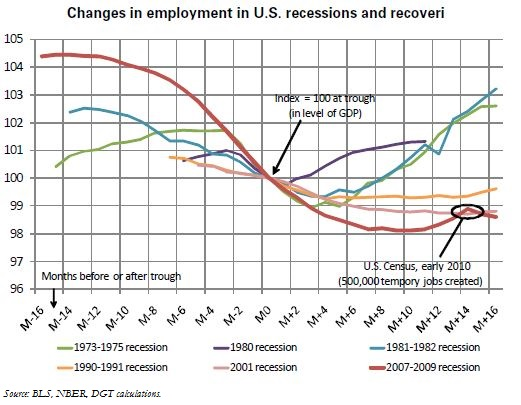 "The National Bureau of Economic Research has dated the end of America's ""Great Recession"" to June 2009, but the very nature of the current U.S. recovery remains uncertain. Growth is fragile; the situation on the labor market remains poor; and any improvement will depend on the strength of economic activity and the job content of the recovery. Historically, throughout the post-war period until the 1980s, a pickup in economic activity was followed by a strong rebound in the labor market; but the periods following the 1990 and 2001 recessions were especially weak in terms of job growth, raising the hypothesis of a long-term shift in the labor market's response to changes in economic activity.  The 2008-2009 recession differs from the previous two recessions by the extent of job losses; this argues for a strong rebound in the labor market during the subsequent recovery. An econometric analysis, however, seems to confirm the hypothesis of a structural shift in the response of employment to changes in GDP, as the current period look like previous ""jobless"" recoveries more than ""classical"" recoveries. The low level of hiring, even after job destructions ended-a characteristic of the post-1990 and 2001 recession recoveries-appears to confirm this diagnosis. The first explanation is the sharp decline in hours worked and the rise in involuntary part-time work during the recession, even if those factors are not specific to the current episode; companies can have their existing employees work more before hiring additional workers.  More fundamentally, weak job creations-to date and in the future-during a recovery appear to be linked to structural changes in the U.S. economy, which reduce the response of employment to GDP growth. A breakdown of employment trends by sector shows that every U.S. recession since 1945 has registered an acceleration in the decline in the share of manufacturing employment in total employment, notably due to high productivity in the manufacturing sector and the outsourcing of certain activities. This gradual deindustrialization has left the services sector-which has a slower response to changes in GDP-as the main source of job creation during recoveries.  Other factors specific to the current recession/recovery are probably also at work, e.g., especially strong uncertainty regarding the economic outlook and the magnitude of the housing crisis which, in addition to the job destructions it entails, also tends to reduce workers' mobility and thus aggravates the problem of matching worker skills to job vacancies."