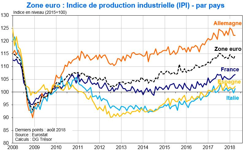 Production industrielle