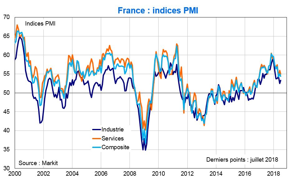 France Indices PMI
