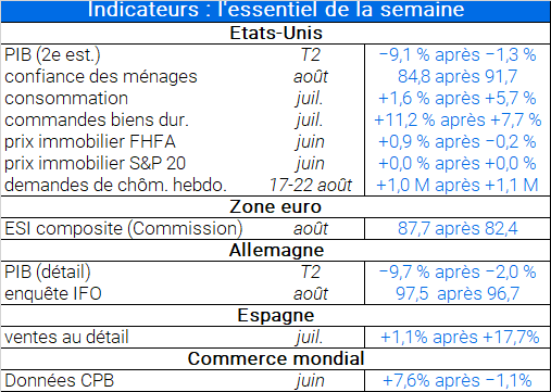 Tableau d'indicateurs