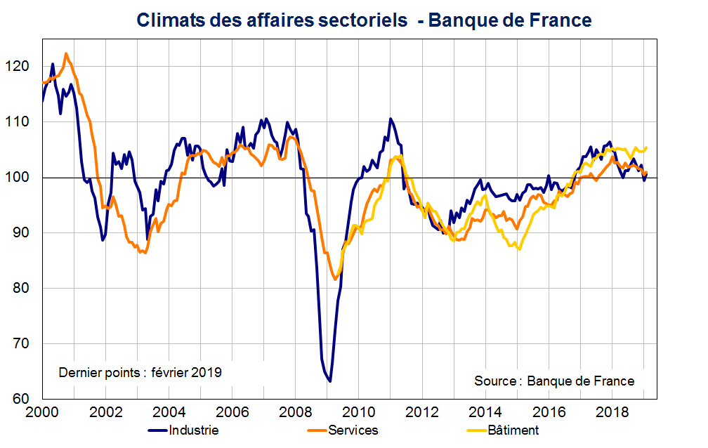 Climats des affaires sectoriels Banque de France