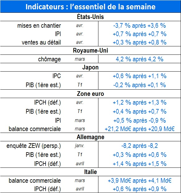 table indicateurs