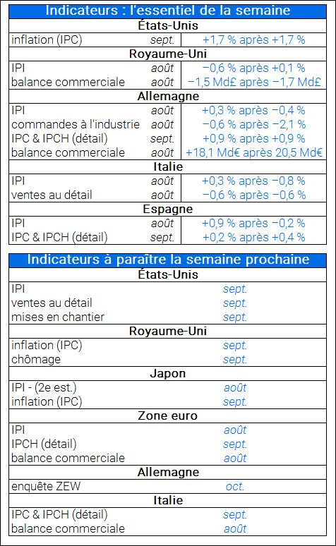Differents indicateurs parus cette semaine