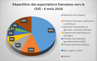 graphique export France Chili 6 mois 2018