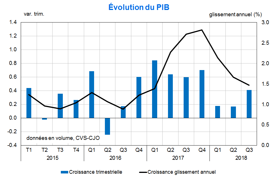 Evolution du PIB