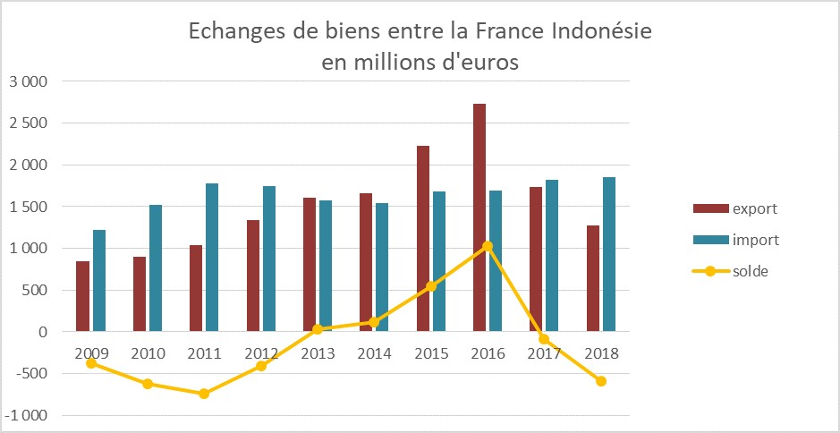 Commerce bilatéral France Indonésie