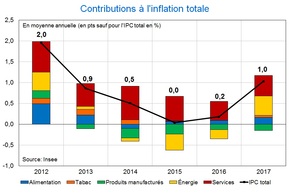 Contributions à l'inflation totale