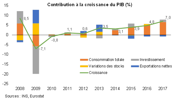 La Situation Economique Et Financiere De La Roumanie En 2017