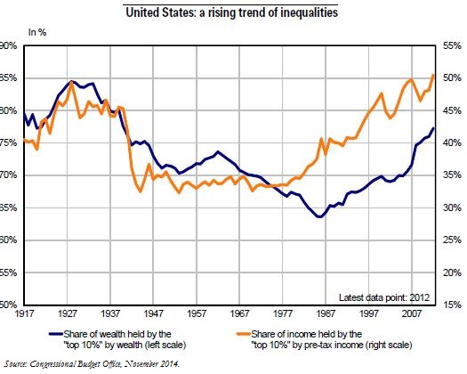 the issues of wealth inequality and poverty in the united states The ethics of reducing wealth inequality by such as the united states  were still living below the extreme poverty threshold of $1.