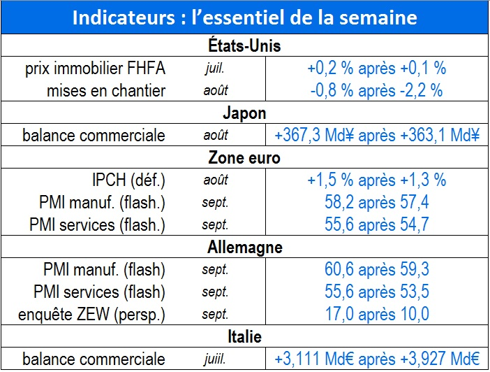 Tableau indicateurs