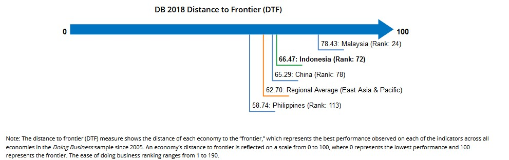 Distance to Frontier