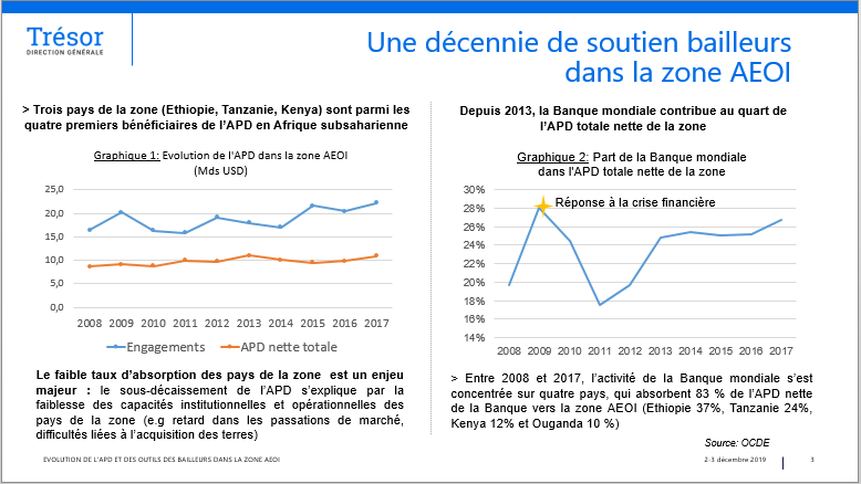 Evolution de l'APD