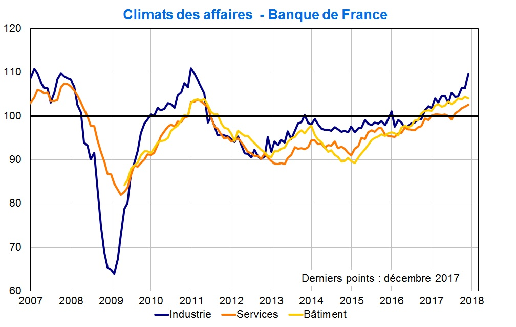 Climats des affaires Banque de France