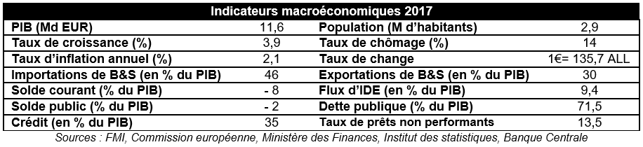 Indicateurs macro Albanie