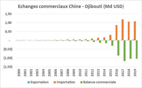Échanges commerciaux Chine-Djibouti (Md USD)